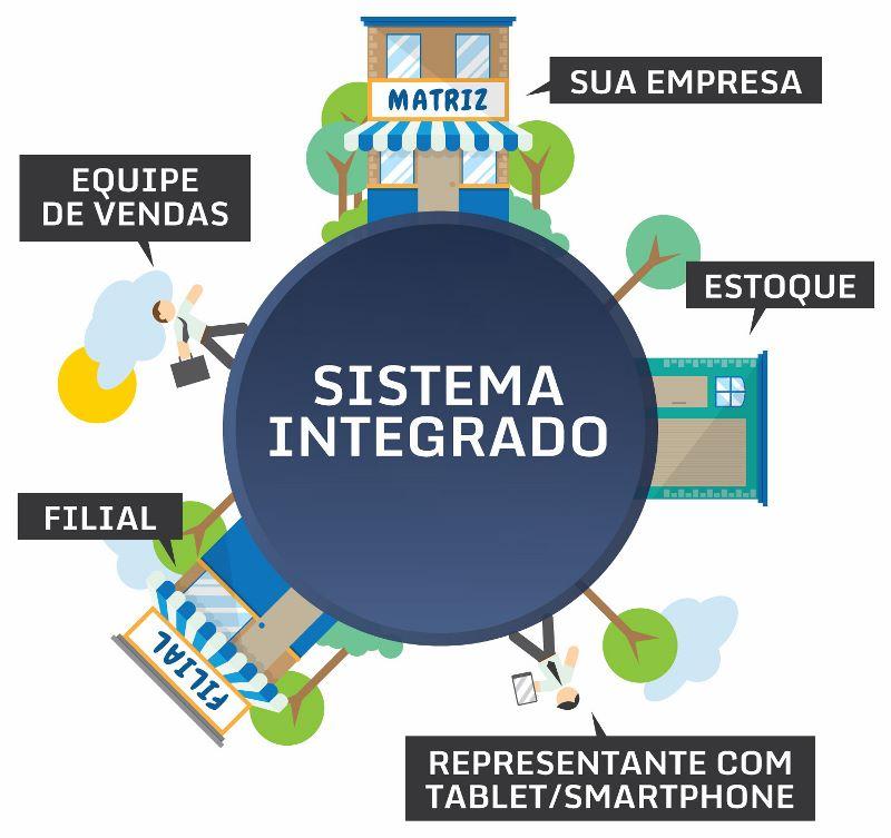 Sistema de Gestão ERP para Matriz e Filiais